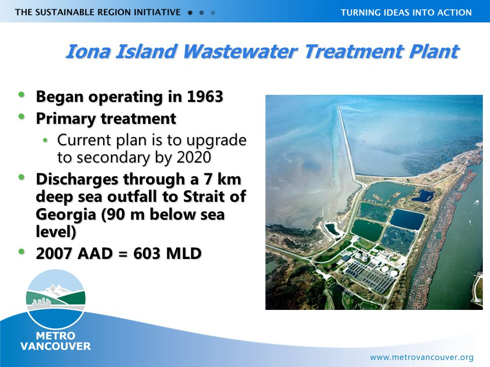 Livable Region Strategy Plan Review towards 2031 Iona Island Wastewater Treatment Plant Began operating in 1963 Began operating in 1963 Primary treatment Primary treatment Current plan is to upgrade to secondary by 2020Current plan is to upgrade to secondary by 2020 Discharges through a 7 km deep sea outfall to Strait of Georgia (90 m below sea level) Discharges through a 7 km deep sea outfall to Strait of Georgia (90 m below sea level) 2007 AAD = 603 MLD 2007 AAD = 603 MLD