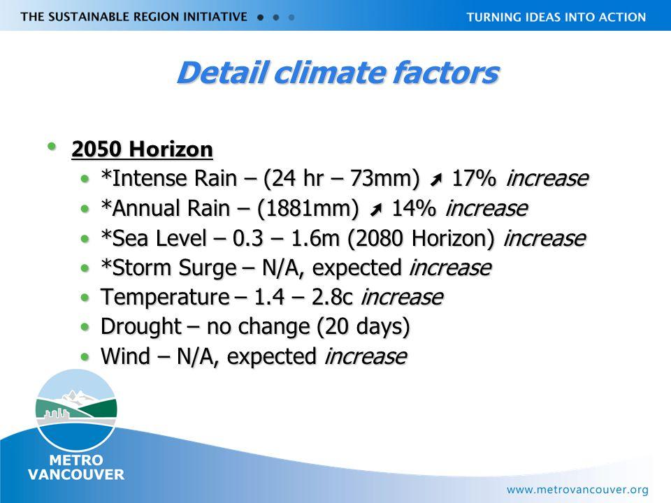 Livable Region Strategy Plan Review towards 2031 Detail climate factors 2050 Horizon 2050 Horizon *Intense Rain – (24 hr – 73mm) ➚ 17% increase*Intense Rain – (24 hr – 73mm) ➚ 17% increase *Annual Rain – (1881mm) ➚ 14% increase*Annual Rain – (1881mm) ➚ 14% increase *Sea Level – 0.3 – 1.6m (2080 Horizon) increase*Sea Level – 0.3 – 1.6m (2080 Horizon) increase *Storm Surge – N/A, expected increase*Storm Surge – N/A, expected increase Temperature – 1.4 – 2.8c increaseTemperature – 1.4 – 2.8c increase Drought – no change (20 days)Drought – no change (20 days) Wind – N/A, expected increaseWind – N/A, expected increase