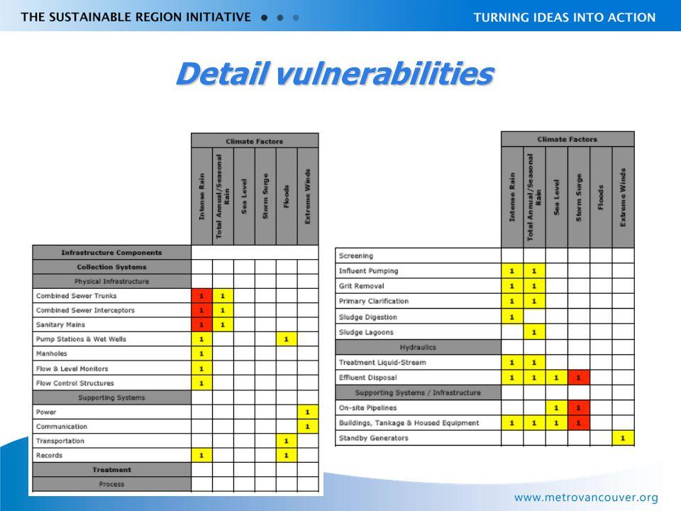 Livable Region Strategy Plan Review towards 2031 Detail vulnerabilities