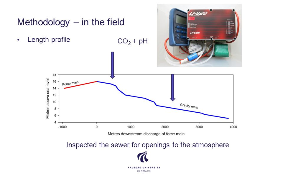 Methodology – in the field Length profile CO 2 + pH Inspected the sewer for openings to the atmosphere
