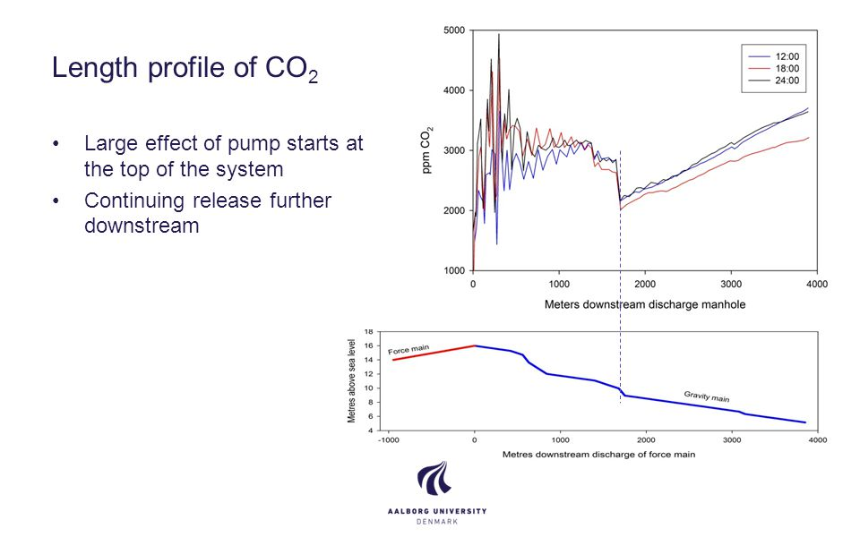Length profile of CO 2 Large effect of pump starts at the top of the system Continuing release further downstream