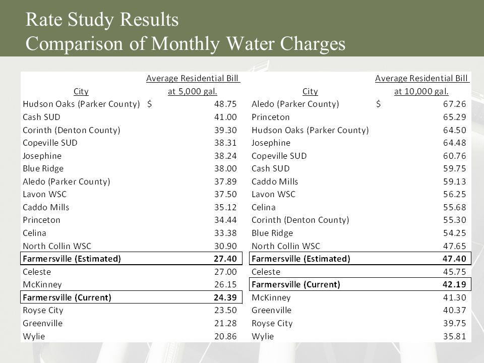 17 Rate Study Results Comparison of Monthly Water Charges