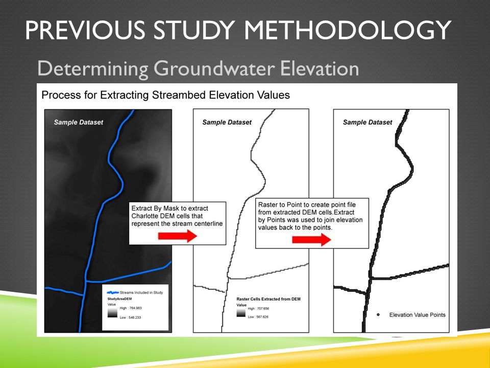 Determining Groundwater Elevation PREVIOUS STUDY METHODOLOGY