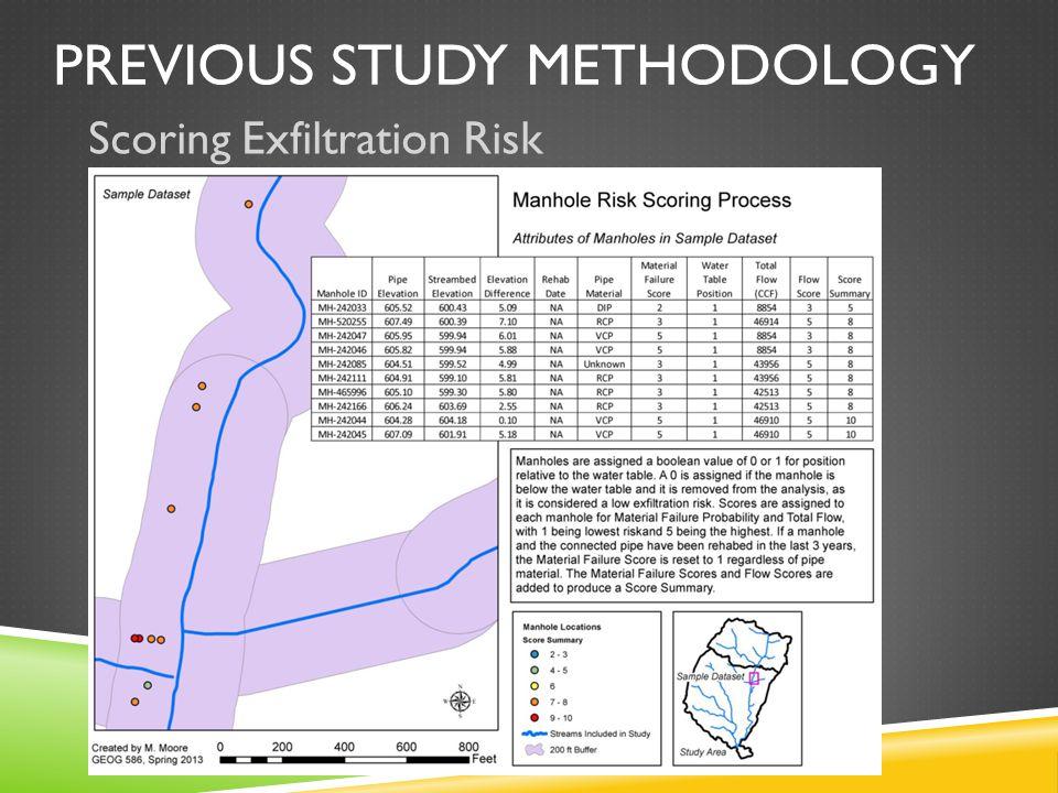 Scoring Exfiltration Risk
