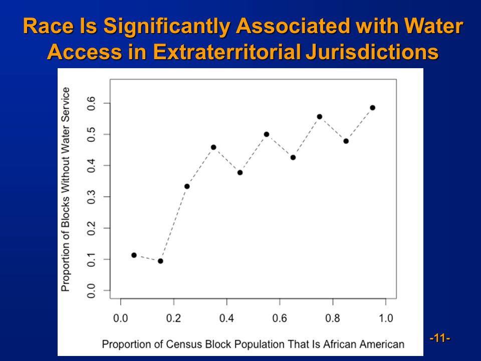 -11- Race Is Significantly Associated with Water Access in Extraterritorial Jurisdictions