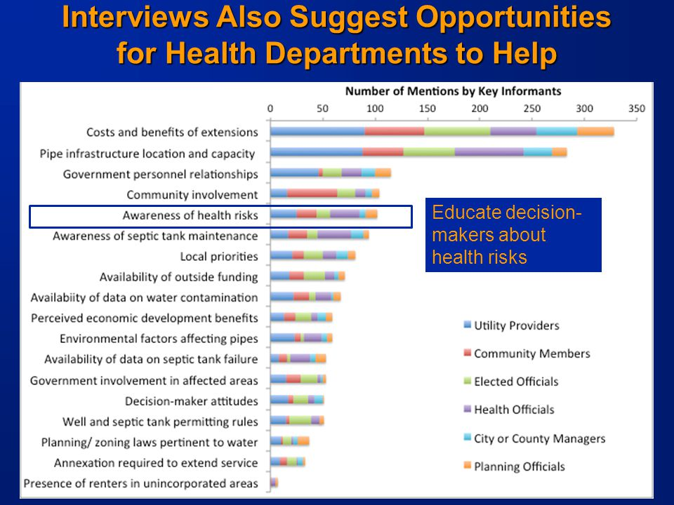 -16- Interviews Also Suggest Opportunities for Health Departments to Help Educate decision- makers about health risks