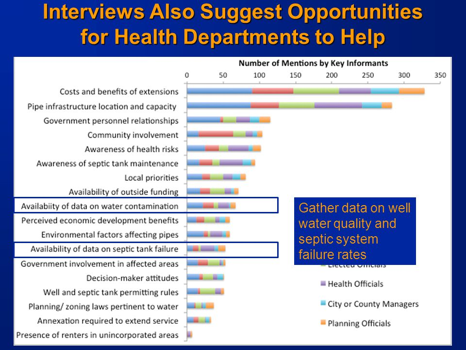 -18- Interviews Also Suggest Opportunities for Health Departments to Help Gather data on well water quality and septic system failure rates