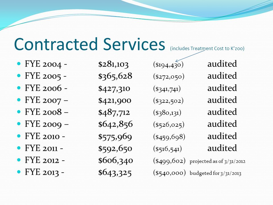 Contracted Services (includes Treatment Cost to K'zoo) FYE 2004 -$281,103 ($194,430) audited FYE 2005 -$365,628 ($272,050) audited FYE 2006 -$427,310 ($341,741) audited FYE 2007 –$421,900 ($322,502) audited FYE 2008 –$487,712 ($380,131) audited FYE 2009 –$642,856 ($526,025) audited FYE 2010 -$575,969 ($459,698) audited FYE 2011 -$592,650 ($516,541) audited FYE 2012 -$606,340 ($499,602) projected as of 3/31/2012 FYE 2013 -$643,325 ($540,000) budgeted for 3/31/2013