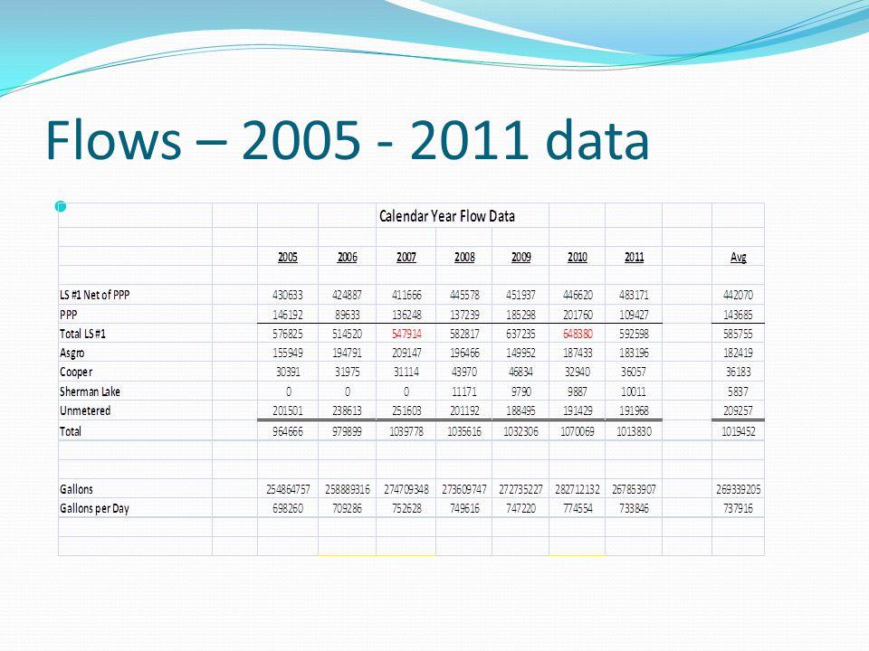 Flows – 2005 - 2011 data