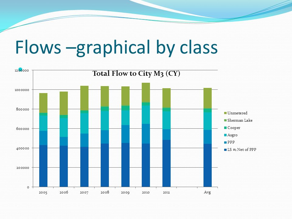 Flows –graphical by class