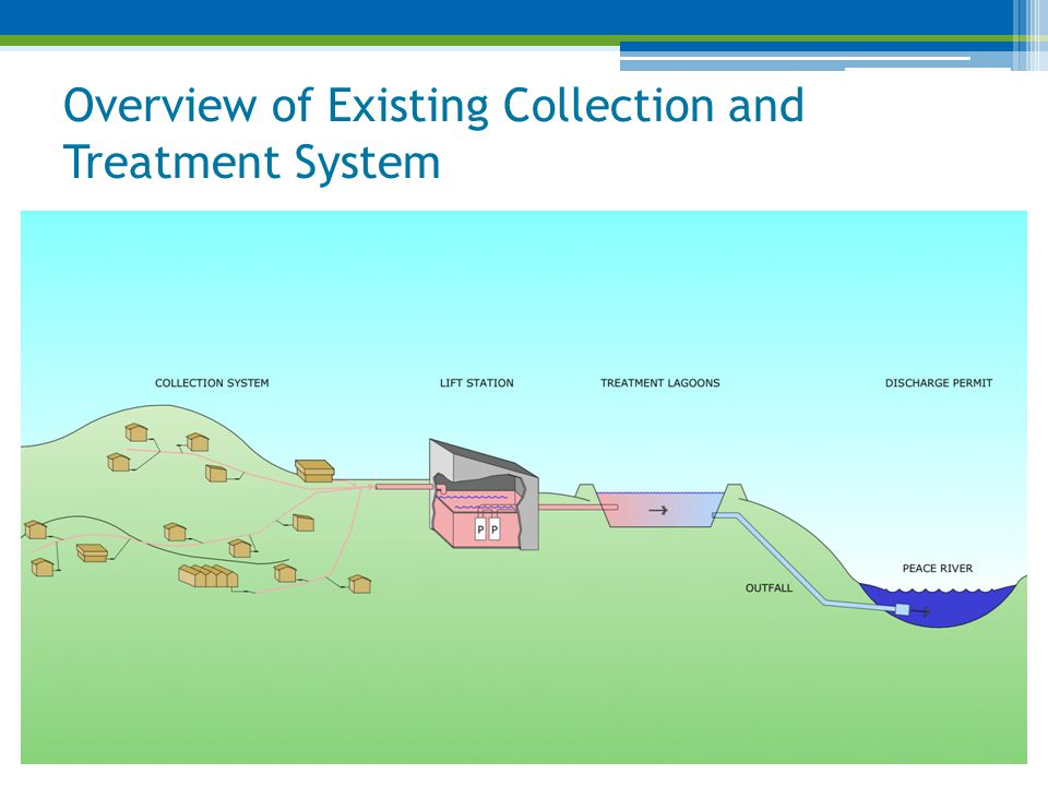 Overview of Existing Collection and Treatment System