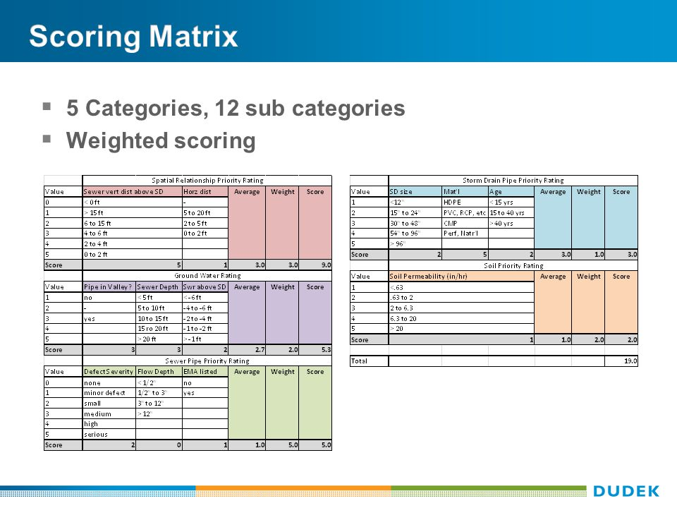  5 Categories, 12 sub categories  Weighted scoring