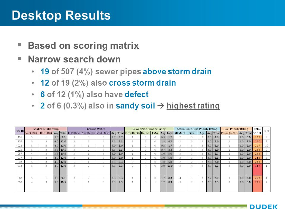 Based on scoring matrix  Narrow search down 19 of 507 (4%) sewer pipes above storm drain 12 of 19 (2%) also cross storm drain 6 of 12 (1%) also have defect 2 of 6 (0.3%) also in sandy soil  highest rating
