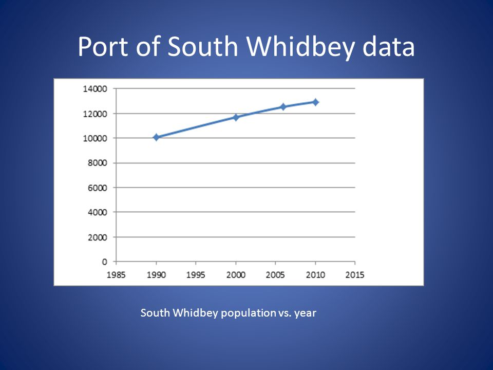 Port of South Whidbey data South Whidbey population vs. year