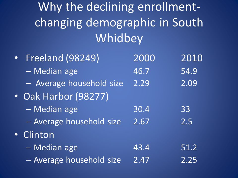 Why the declining enrollment- changing demographic in South Whidbey Freeland (98249)20002010 – Median age 46.7 54.9 – Average household size2.292.09 Oak Harbor (98277) – Median age30.433 – Average household size2.672.5 Clinton – Median age43.451.2 – Average household size2.472.25