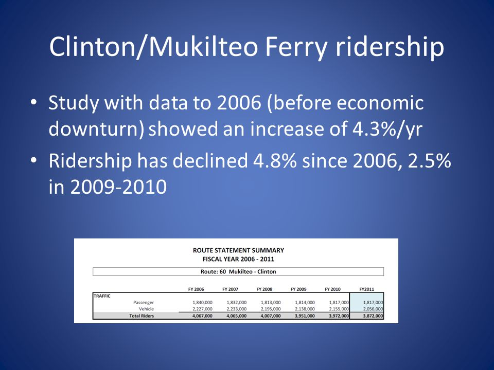 Clinton/Mukilteo Ferry ridership Study with data to 2006 (before economic downturn) showed an increase of 4.3%/yr Ridership has declined 4.8% since 20