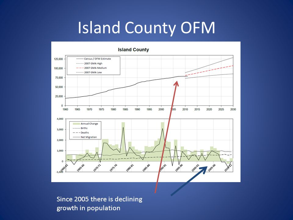 Island County OFM Since 2005 there is declining growth in population
