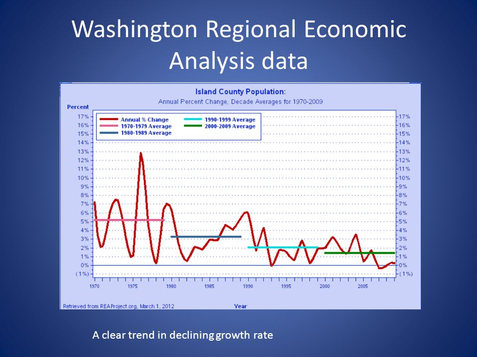 Washington Regional Economic Analysis data A clear trend in declining growth rate
