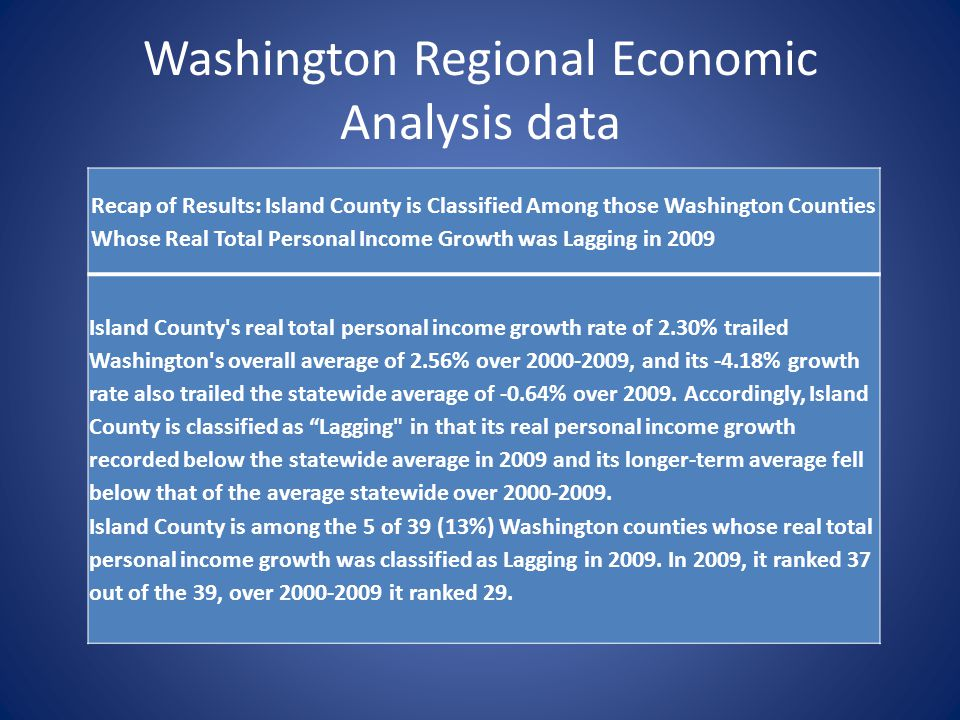 Washington Regional Economic Analysis data Recap of Results: Island County is Classified Among those Washington Counties Whose Real Total Personal Income Growth was Lagging in 2009 Island County s real total personal income growth rate of 2.30% trailed Washington s overall average of 2.56% over 2000-2009, and its -4.18% growth rate also trailed the statewide average of -0.64% over 2009.