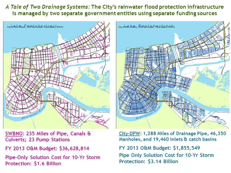A Tale of Two Drainage Systems: The City's rainwater flood protection infrastructure is managed by two separate government entities using separate funding sources City-DPW: 1,288 Miles of Drainage Pipe, 46,350 Manholes, and 19,460 inlets & catch basins FY 2013 O&M Budget: $1,855,549 Pipe Only Solution Cost for 10-Yr Storm Protection: $3.14 Billion SWBNO: 235 Miles of Pipe, Canals & Culverts; 23 Pump Stations FY 2013 O&M Budget: $36,628,814 Pipe-Only Solution Cost for 10-Yr Storm Protection: $1.6 Billion City of New Orleans, DPW Stormwater Presentation, 9/9/11