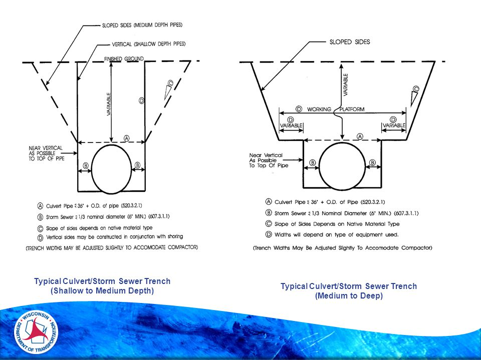 Typical Culvert/Storm Sewer Trench (Shallow to Medium Depth) Typical Culvert/Storm Sewer Trench (Medium to Deep)