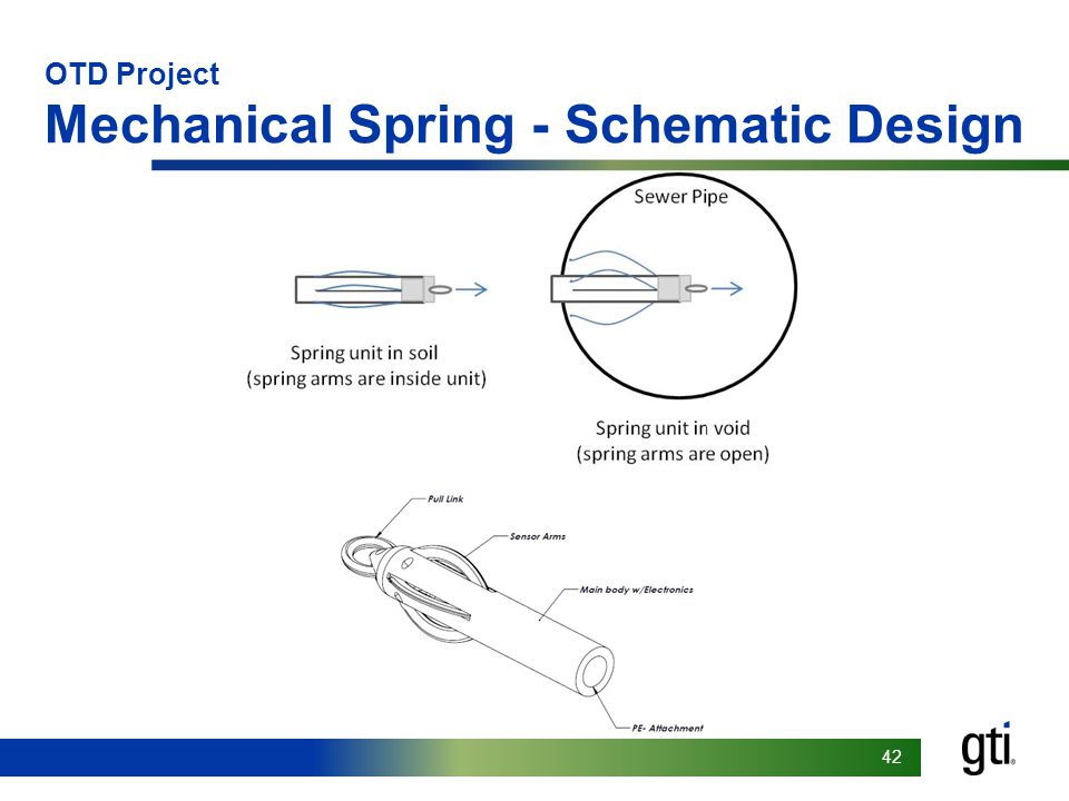 Footer goes here 42 OTD Project Mechanical Spring - Schematic Design
