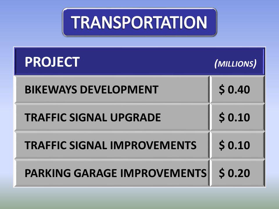 PROJECT ( MILLIONS ) BIKEWAYS DEVELOPMENT$ 0.40 TRAFFIC SIGNAL UPGRADE$ 0.10 TRAFFIC SIGNAL IMPROVEMENTS$ 0.10 PARKING GARAGE IMPROVEMENTS$ 0.20