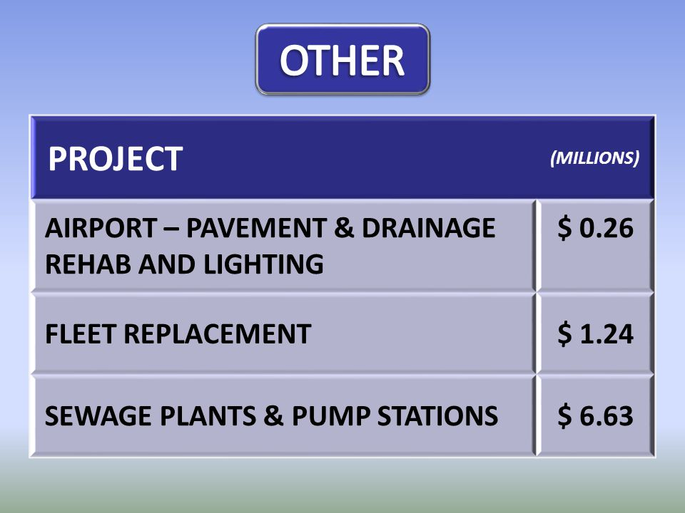 PROJECT (MILLIONS) AIRPORT – PAVEMENT & DRAINAGE REHAB AND LIGHTING $ 0.26 FLEET REPLACEMENT$ 1.24 SEWAGE PLANTS & PUMP STATIONS$ 6.63
