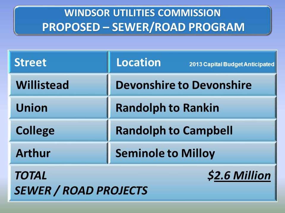 StreetLocation 2013 Capital Budget Anticipated WillisteadDevonshire to Devonshire UnionRandolph to Rankin CollegeRandolph to Campbell ArthurSeminole to Milloy TOTAL$2.6 Million SEWER / ROAD PROJECTS WINDSOR UTILITIES COMMISSION PROPOSED – SEWER/ROAD PROGRAM WINDSOR UTILITIES COMMISSION PROPOSED – SEWER/ROAD PROGRAM