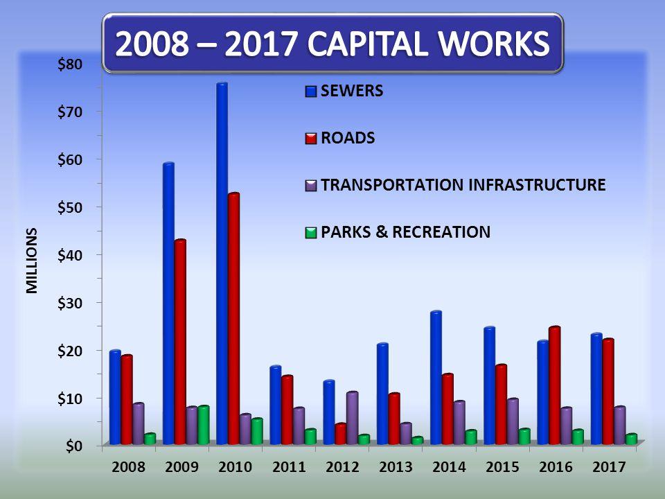 TOTAL$ 37.17 MILLION PARKS & RECREATION $ 1.37 MILLION TRANSPORTATION$ 4.29 MILLION ROADS$ 10.53 MILLION SEWERS $ 20.99 MILLION + ENHANCED CAPITAL BUDGET