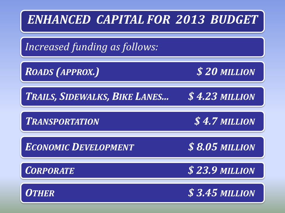 ENHANCED CAPITAL FOR 2013 BUDGET Increased funding as follows: R OADS ( APPROX.)$ 20 MILLION T RAILS, S IDEWALKS, B IKE L ANES...$ 4.23 MILLION T RANS
