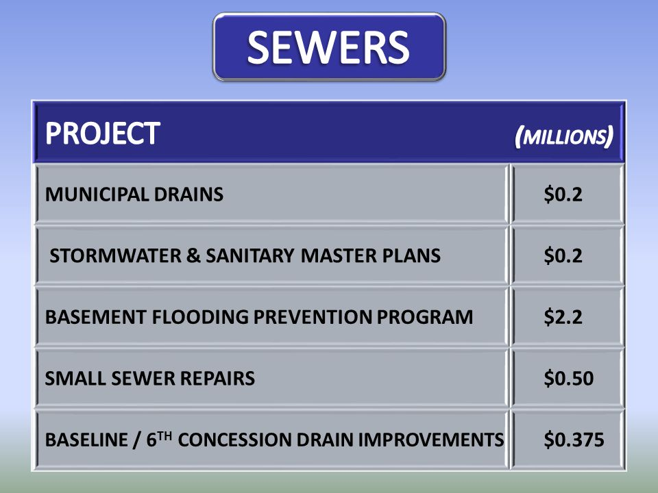 MUNICIPAL DRAINS$0.2 STORMWATER & SANITARY MASTER PLANS$0.2 BASEMENT FLOODING PREVENTION PROGRAM$2.2 SMALL SEWER REPAIRS$0.50 BASELINE / 6 TH CONCESSI