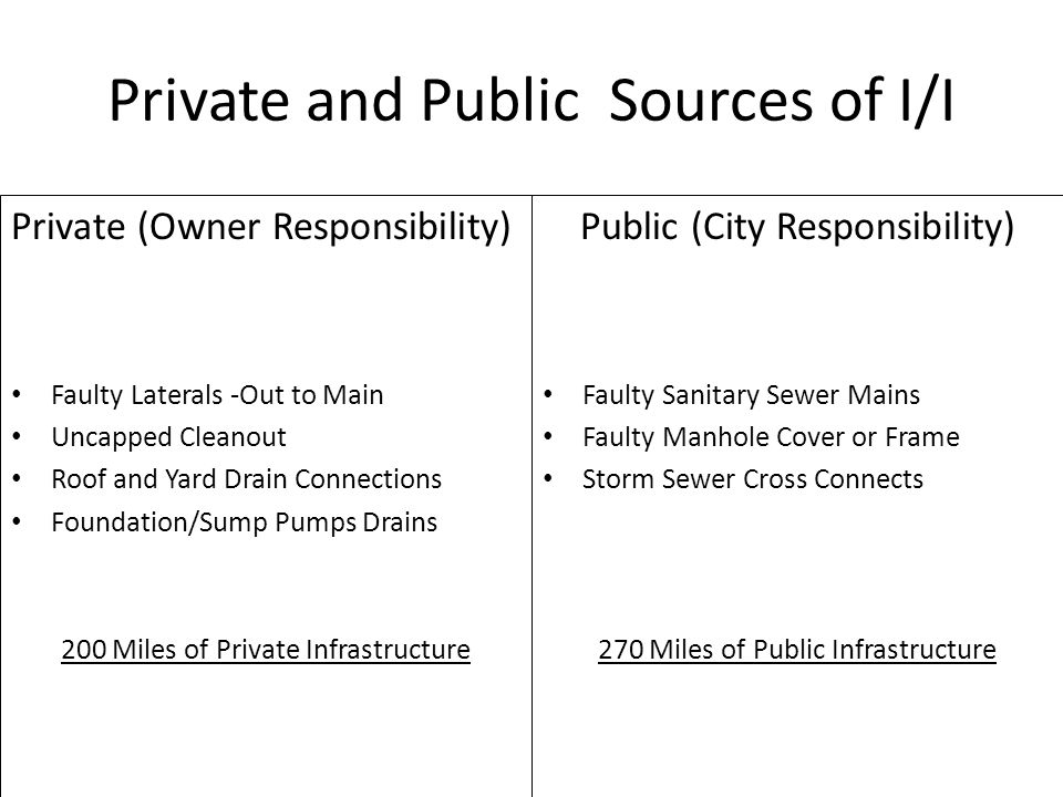 Private and Public Sources of I/I Public (City Responsibility) Faulty Sanitary Sewer Mains Faulty Manhole Cover or Frame Storm Sewer Cross Connects 27