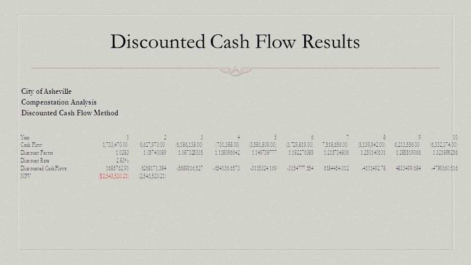 Discounted Cash Flow Results