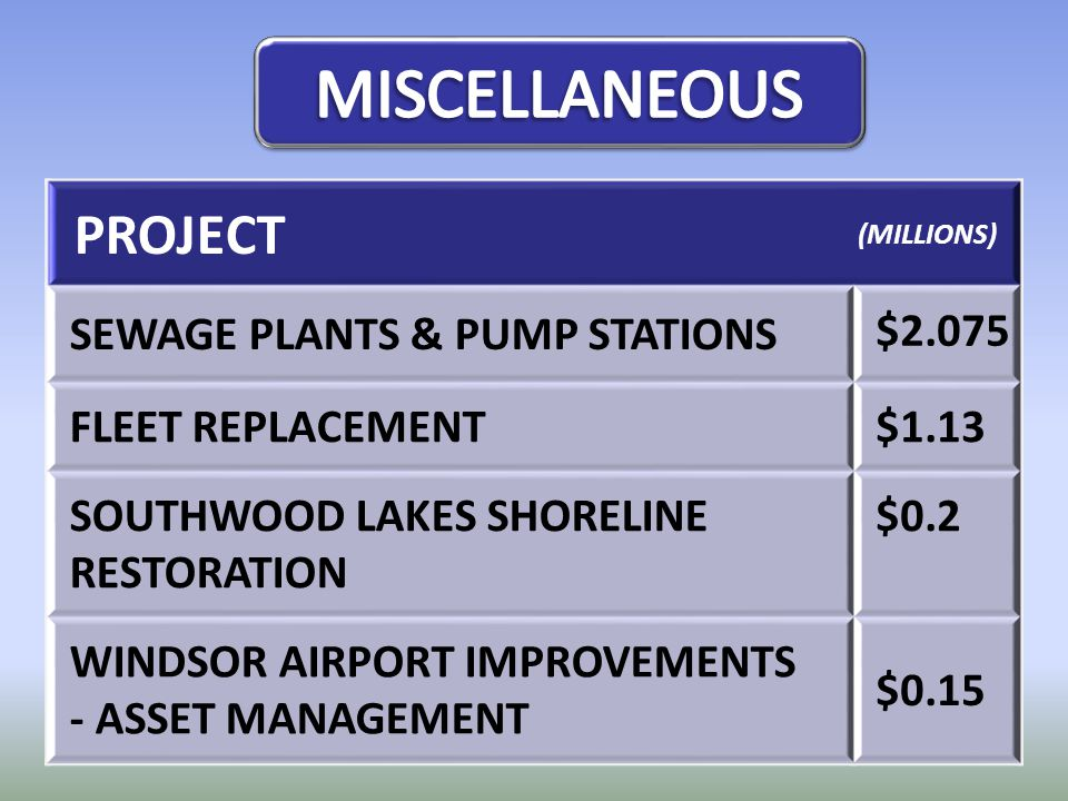 PROJECT (MILLIONS) SEWAGE PLANTS & PUMP STATIONS $2.075 FLEET REPLACEMENT $1.13 SOUTHWOOD LAKES SHORELINE RESTORATION $0.2 WINDSOR AIRPORT IMPROVEMENT