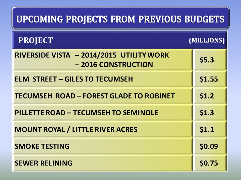 PROJECT (MILLIONS) RIVERSIDE VISTA– 2014/2015 UTILITY WORK – 2016 CONSTRUCTION $5.3 ELM STREET – GILES TO TECUMSEH$1.55 TECUMSEH ROAD – FOREST GLADE T