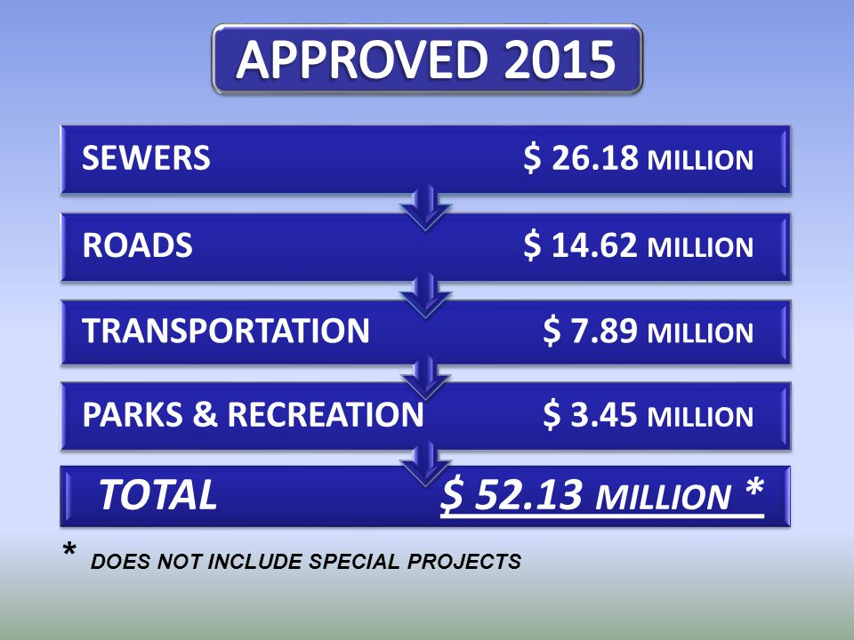 TOTAL$ 52.13 MILLION * PARKS & RECREATION $ 3.45 MILLION TRANSPORTATION$ 7.89 MILLION ROADS$ 14.62 MILLION SEWERS $ 26.18 MILLION * DOES NOT INCLUDE S