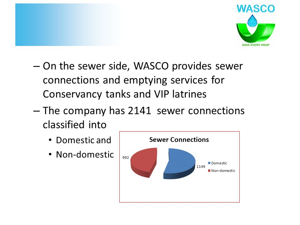 – On the sewer side, WASCO provides sewer connections and emptying services for Conservancy tanks and VIP latrines – The company has 2141 sewer connections classified into Domestic and Non-domestic