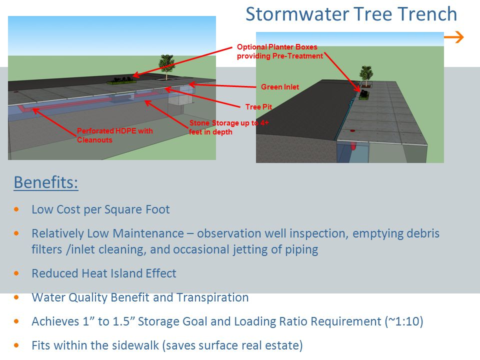  Stormwater Tree Trench Benefits:  Low Cost per Square Foot  Relatively Low Maintenance – observation well inspection, emptying debris filters /inl