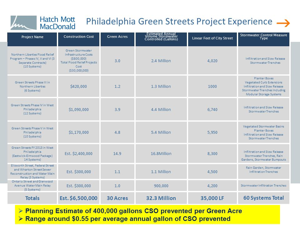  Philadelphia Green Streets Project Experience Project Name Construction CostGreen Acres Estimated Annual Volume Stormwater Controlled (Gallons) Line