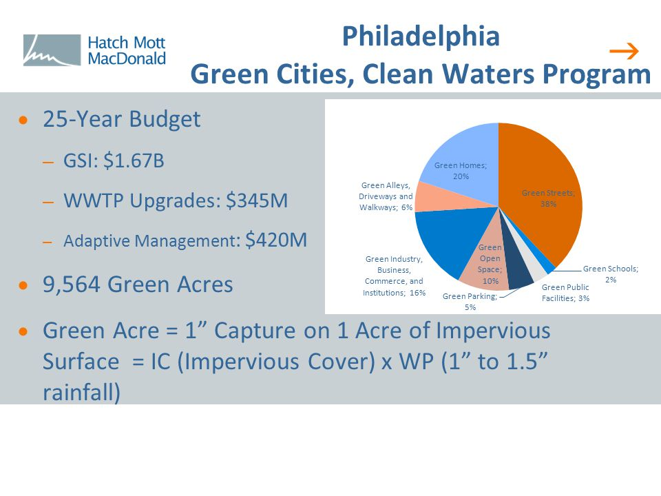  Philadelphia Green Cities, Clean Waters Program  25-Year Budget – GSI: $1.67B – WWTP Upgrades: $345M – Adaptive Management : $420M  9,564 Green Ac