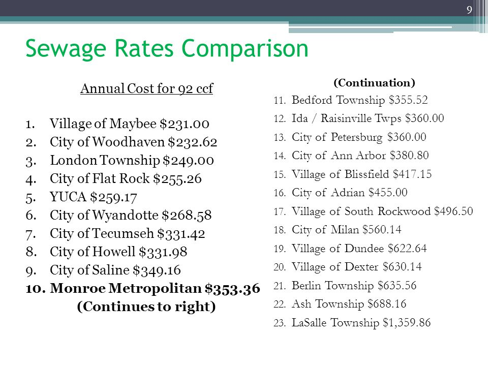 Sewage Rates Comparison Annual Cost for 92 ccf 1.Village of Maybee $231.00 2.City of Woodhaven $232.62 3.London Township $249.00 4.City of Flat Rock $255.26 5.YUCA $259.17 6.City of Wyandotte $268.58 7.City of Tecumseh $331.42 8.City of Howell $331.98 9.City of Saline $349.16 10.Monroe Metropolitan $353.36 (Continues to right) 9 (Continuation) 11.
