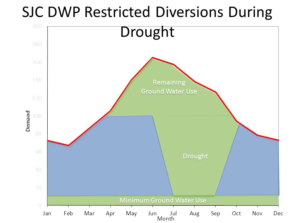 SJC DWP Restricted Diversions During Drought Remaining Ground Water Use Drought Minimum Ground Water Use