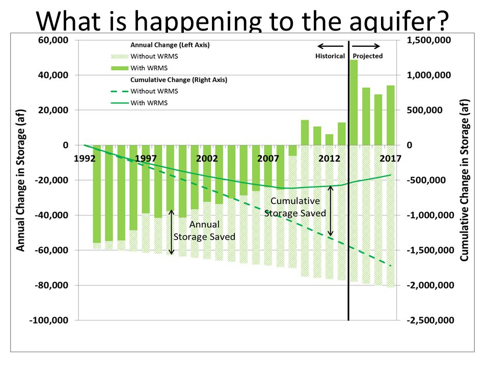 What is happening to the aquifer? DWP Online