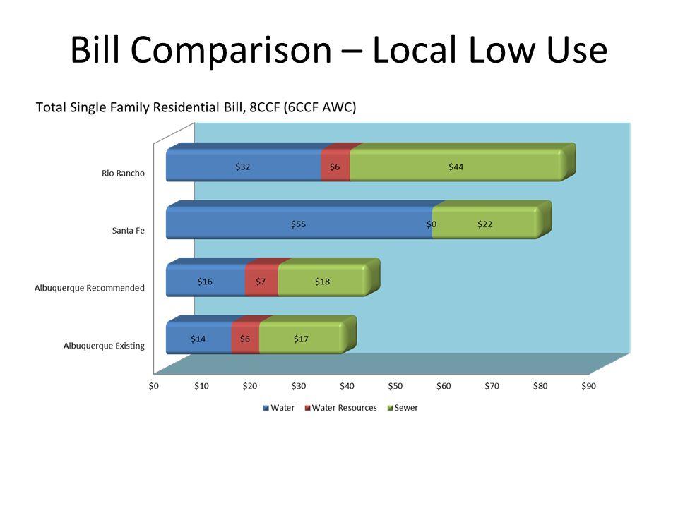 Bill Comparison – Local Low Use