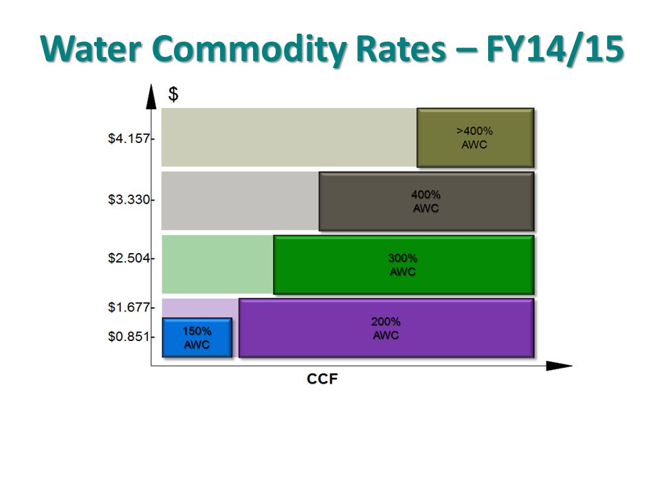 Water Commodity Rates – FY14/15