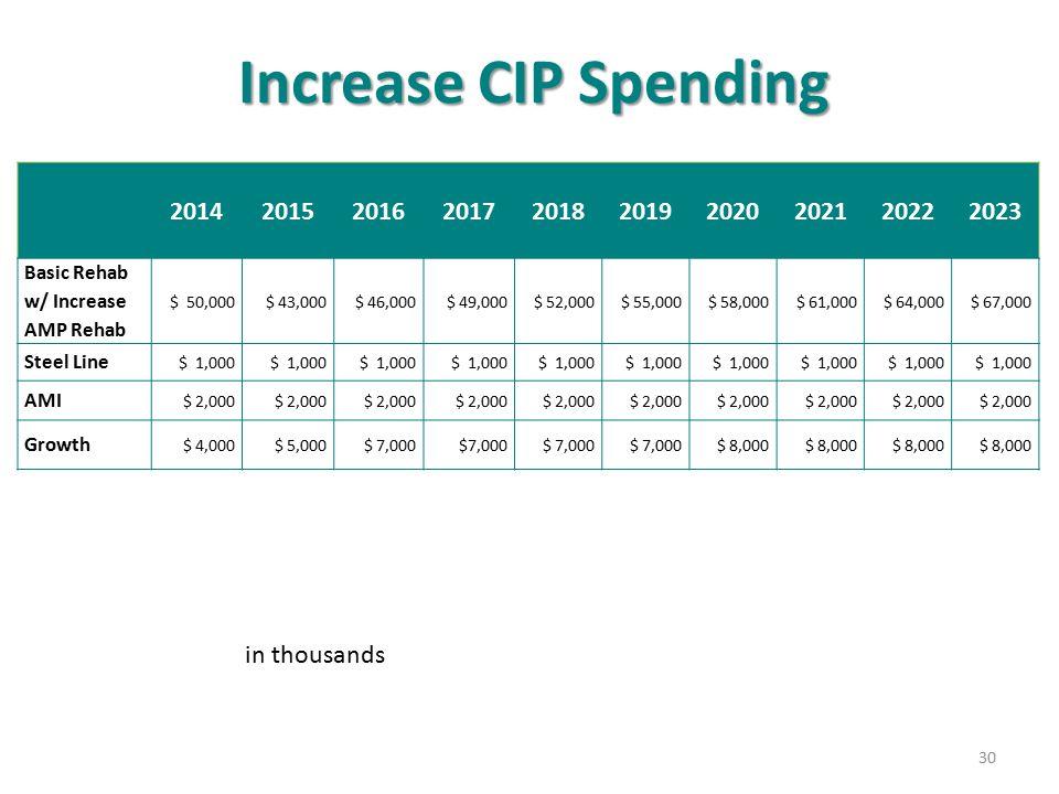 Increase CIP Spending 30 2014201520162017201820192020202120222023 Basic Rehab w/ Increase AMP Rehab $ 50,000 $ 43,000 $ 46,000 $ 49,000 $ 52,000 $ 55,