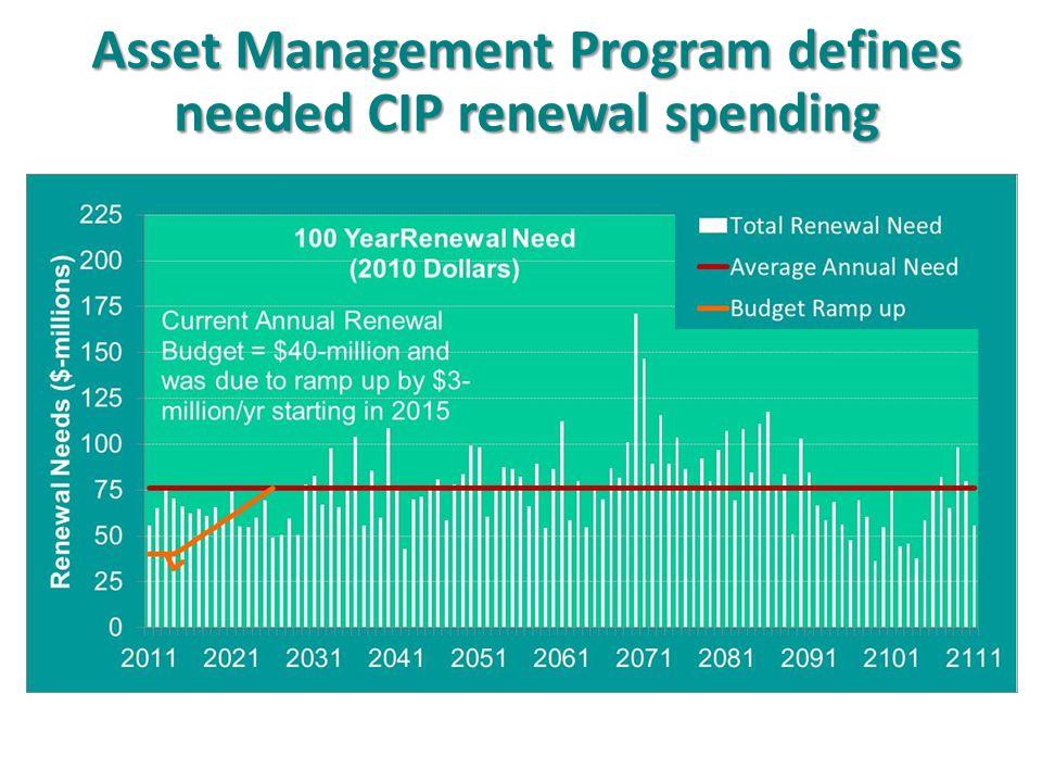 Asset Management Program defines needed CIP renewal spending
