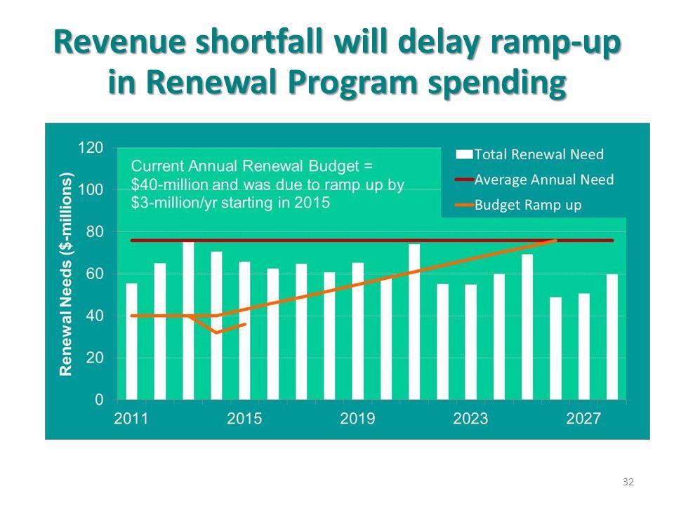 Revenue shortfall will delay ramp-up in Renewal Program spending 32