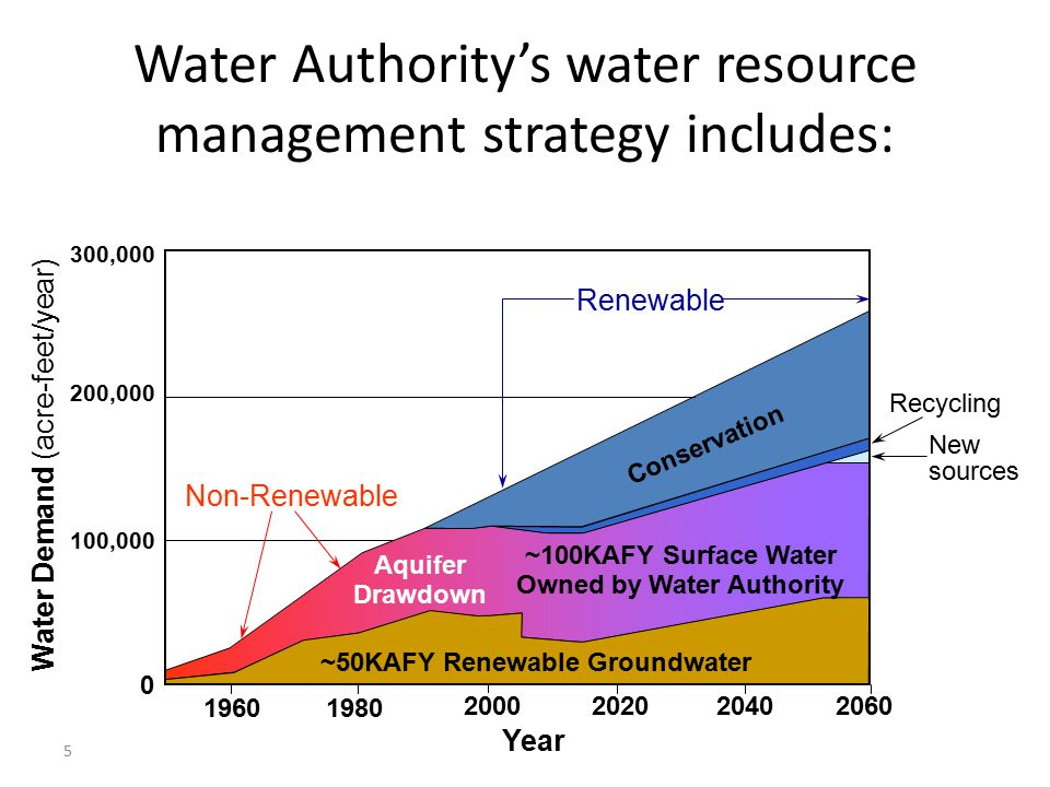 Water Authority's water resource management strategy includes: 5 Non-Renewable 100,000 200,000 300,000 Water Demand (acre-feet/year) Renewable Recycli
